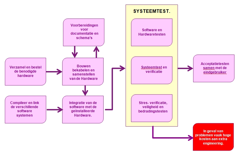 het Test engineering process.