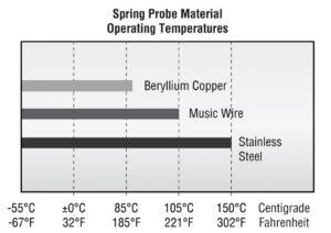 Spring probe materials