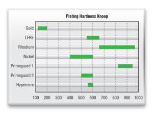 Plating Hardness Romex test probes