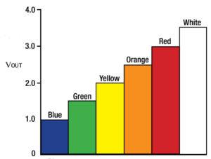 Penta Colour chart