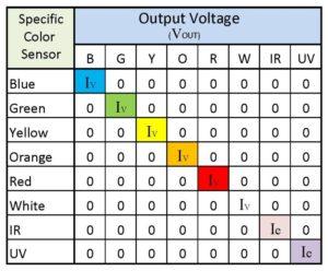 Uni colour sensor