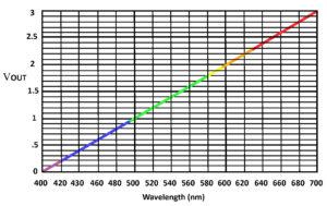 Spectra chart
